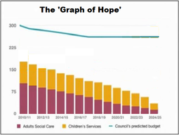 The 'Graph of Hope'